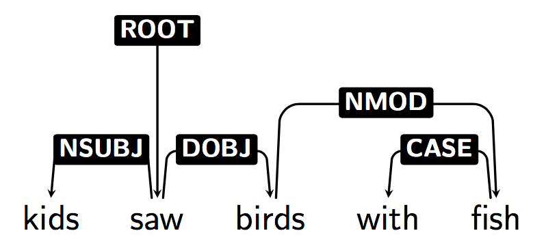 dep_tree