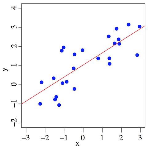 linear_regression