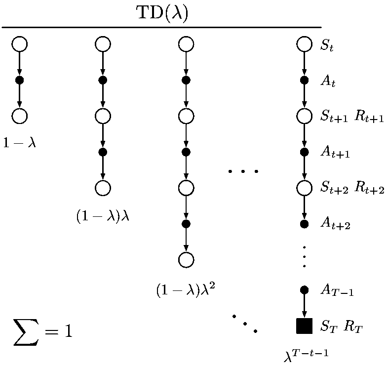 The backup digram for λ-return