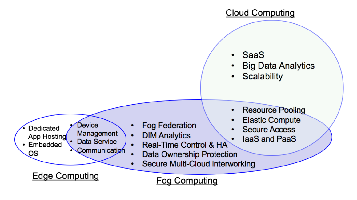 cloud-computing vs edge computing vs fog computing