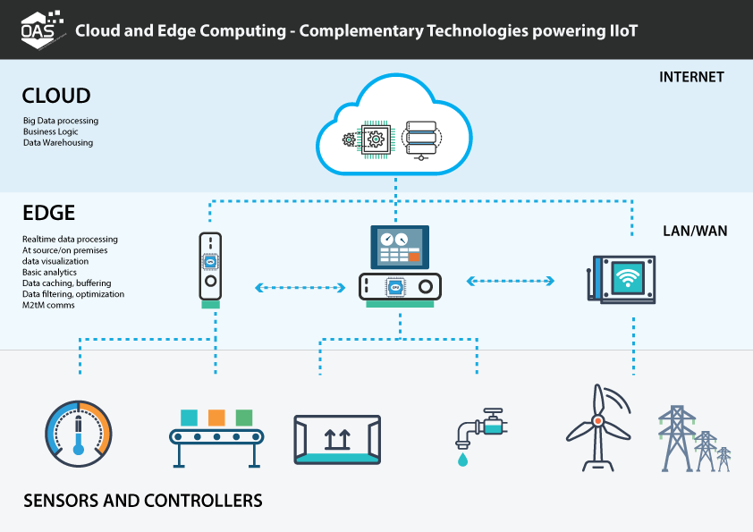 edge-v-cloud-computing-graphic