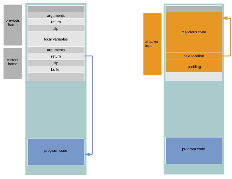 StackOverflow illustration