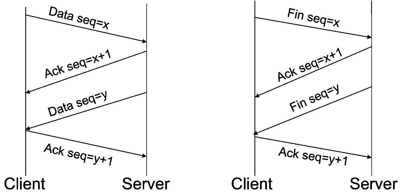 three-way handshake to establish TCP connection and four-way handshake to tear connection