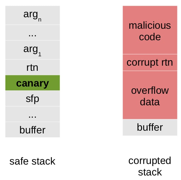 canary protects stack
