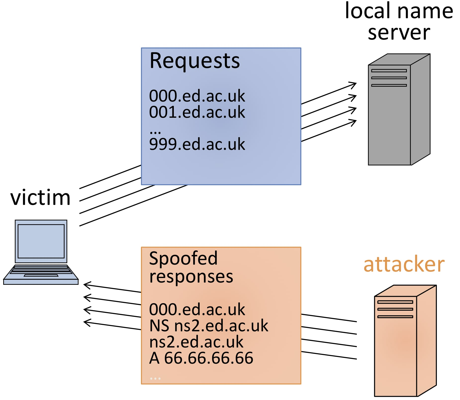 Subdomain DNS cache poisoning