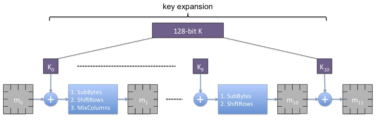 Encryption circuit