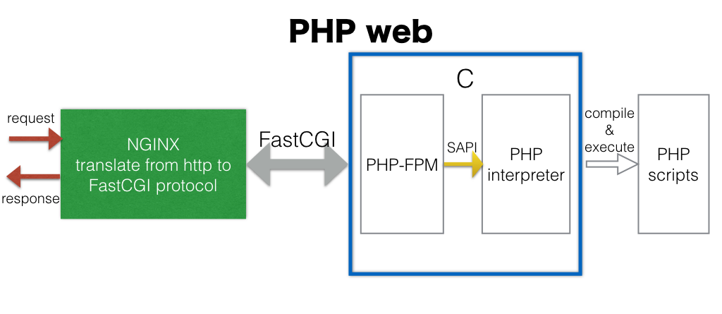 php web